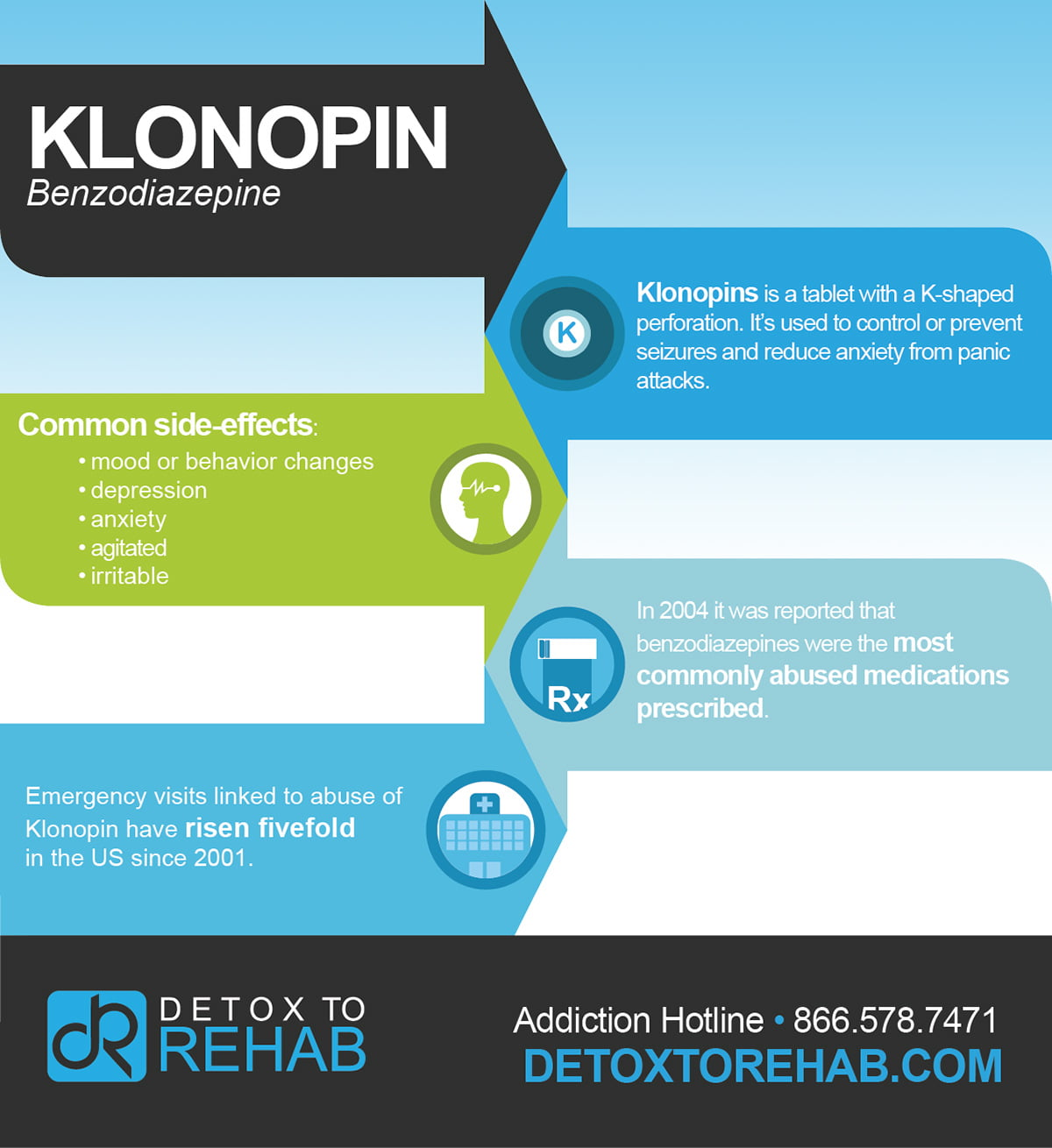 how is klonopin abused men