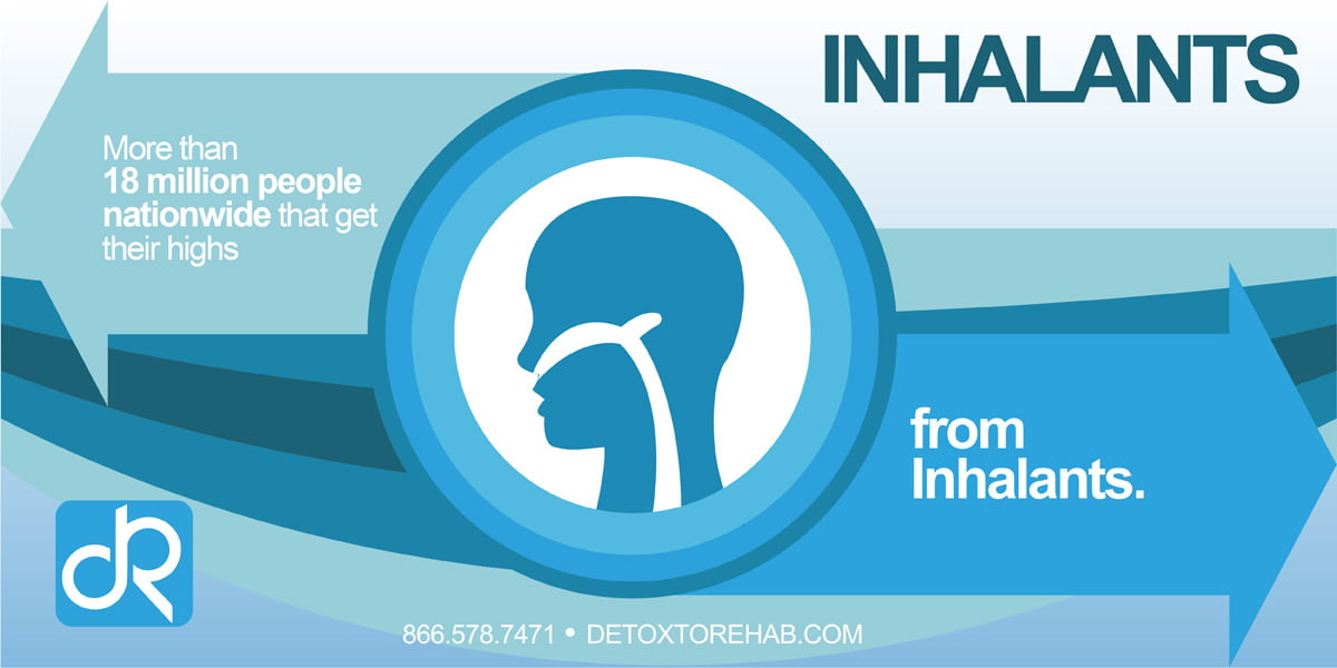 Inhalants Infographic - Detox To Rehab