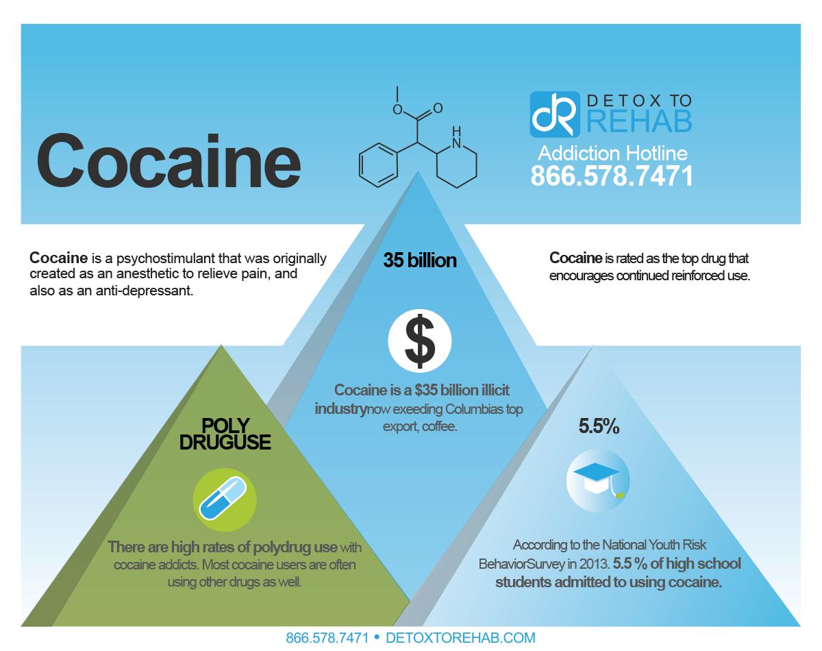 cocaine infograph