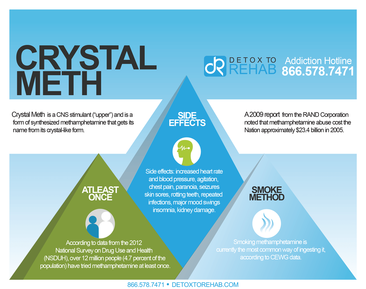 Crystal Meth Addiction and Rehabilitation - Detox To Rehab
