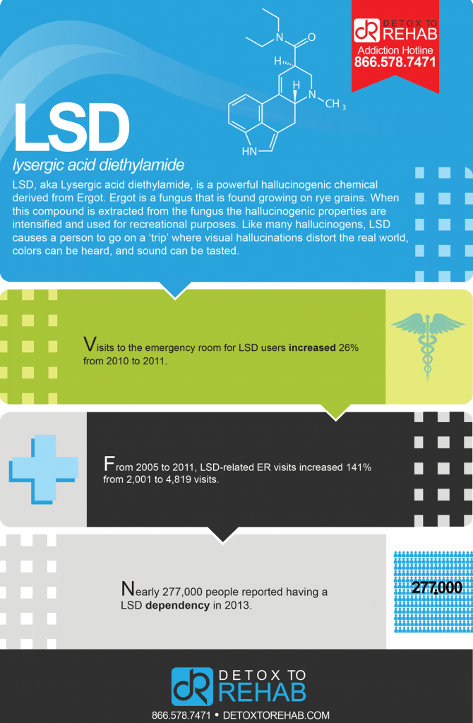 lsd infograph