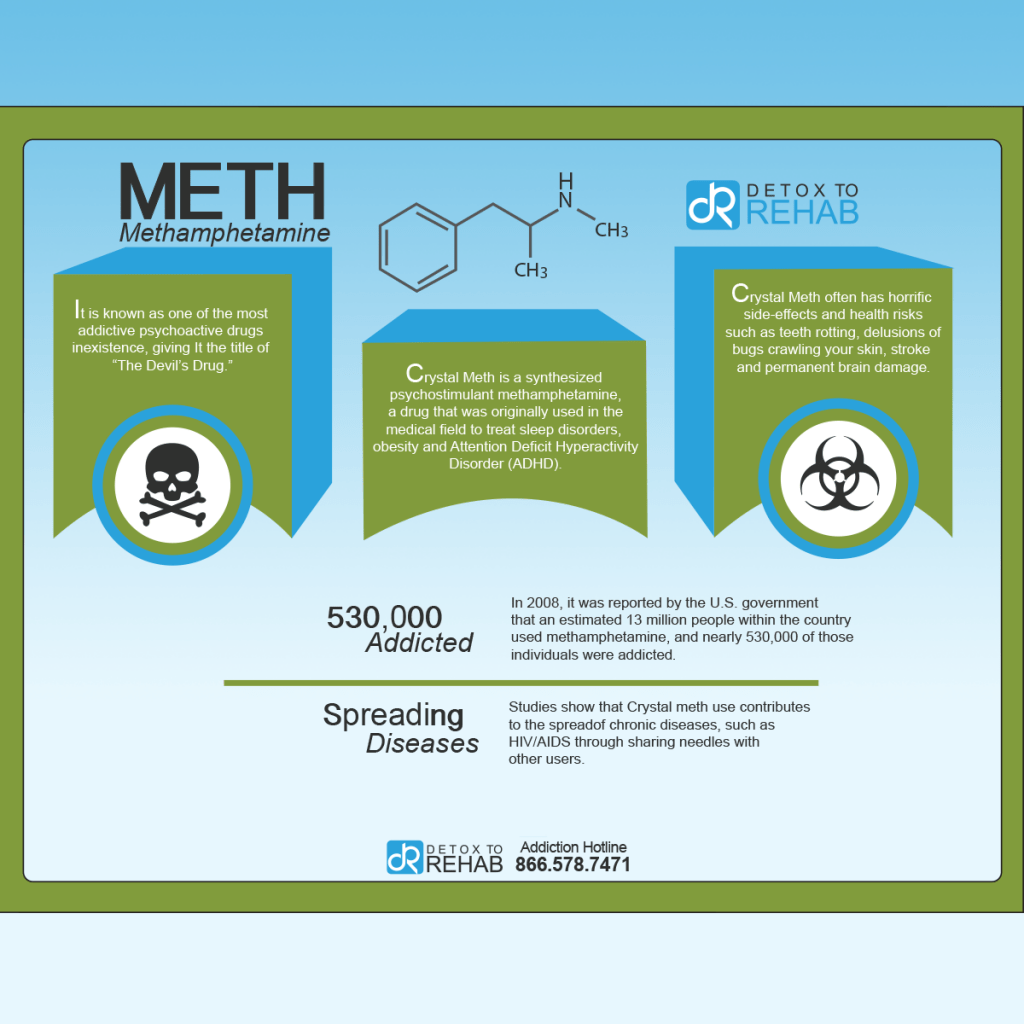methamphetamine infograph