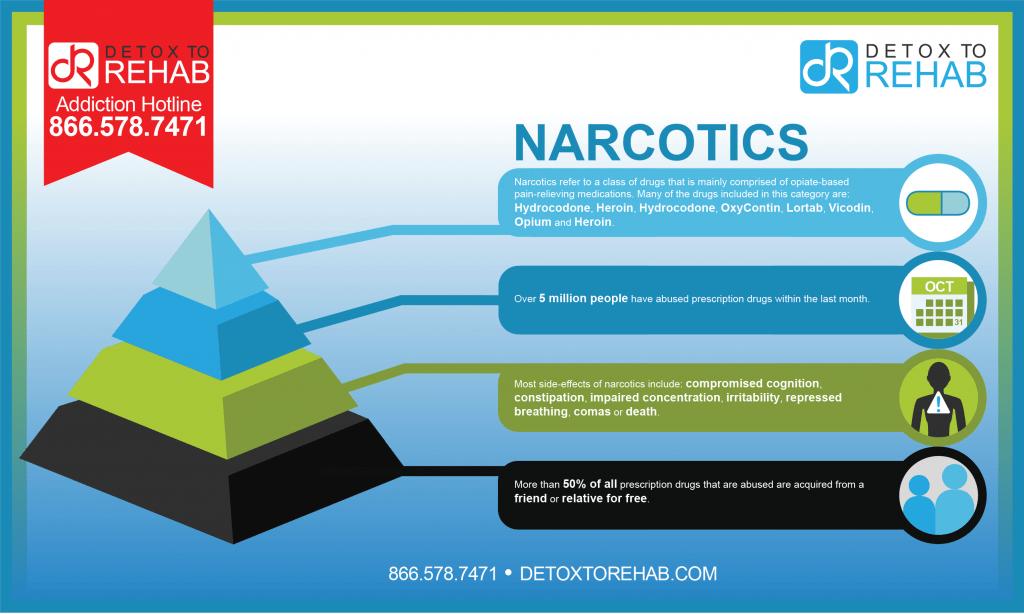 narcotics infograph