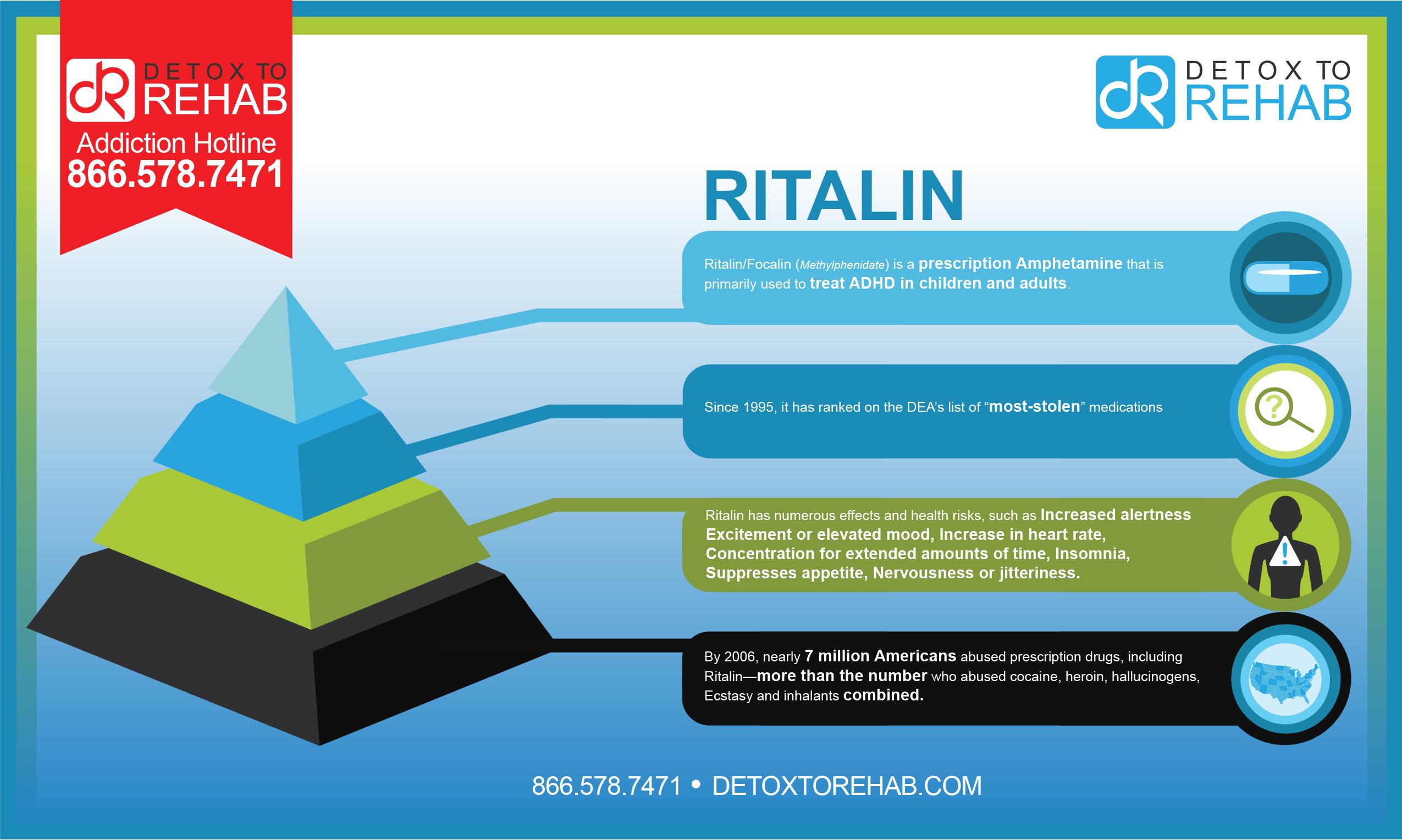 Ritalin Focalin Infographic Detox To Rehab