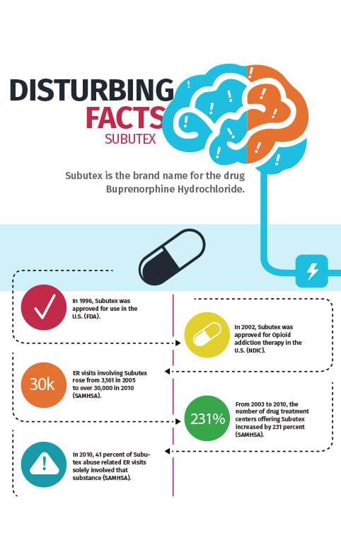 Subutex Addiction And Rehabilitation Detox To Rehab