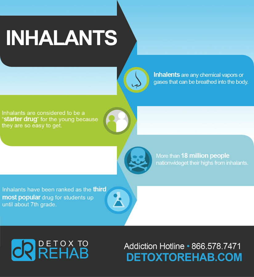 Inhalant Abuse Infographic