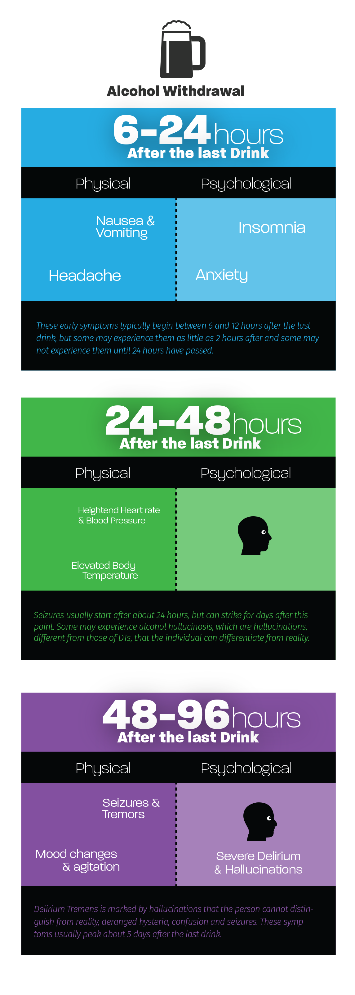 Alcohol Withdrawal Phases and Timeline | Detox To Rehab