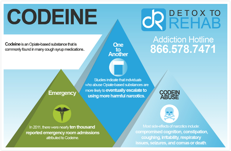 Codeine Addiction - Infograph