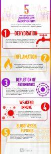 Alcoholism & Skin Damages Infograph