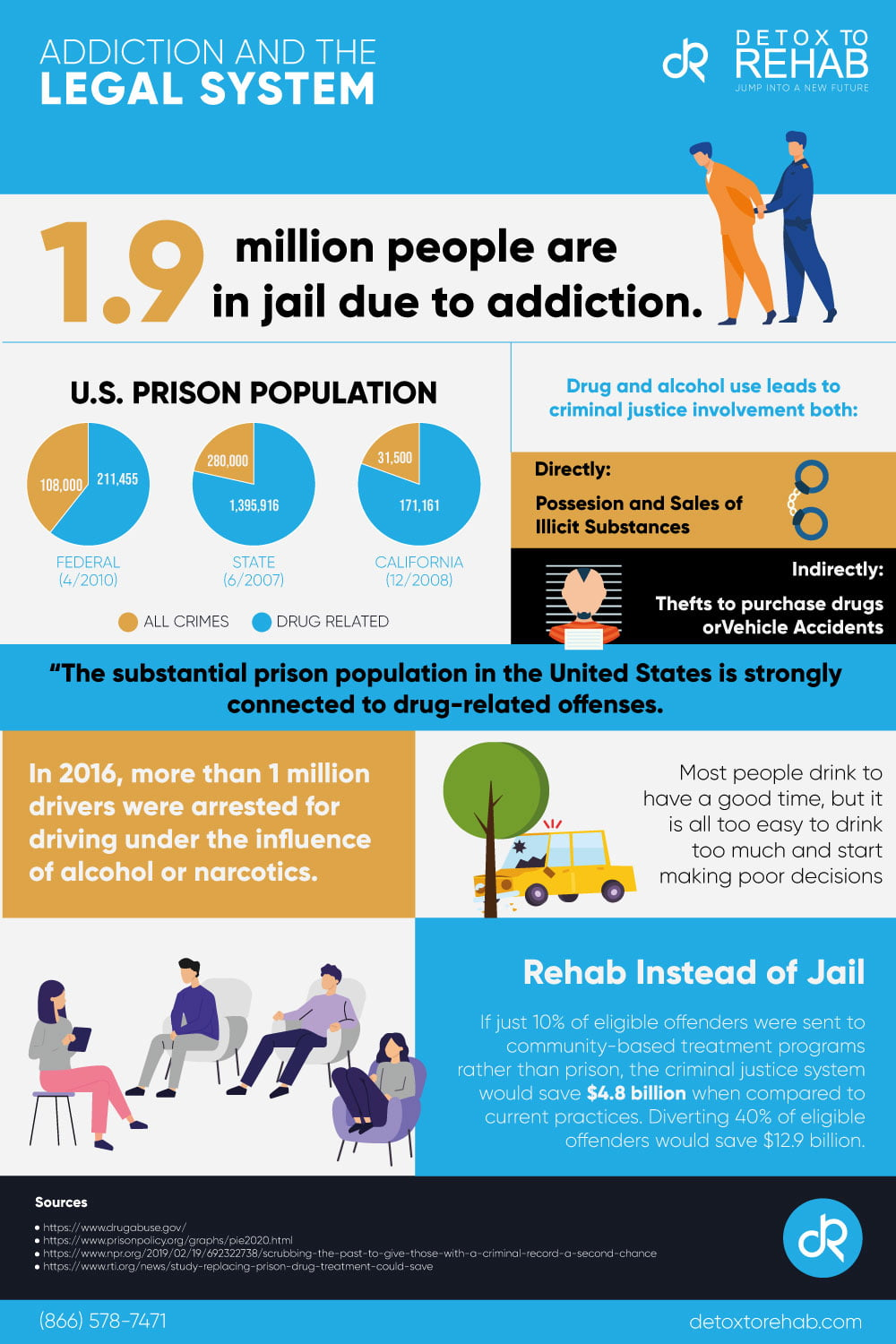 addiction and the legal system infographic