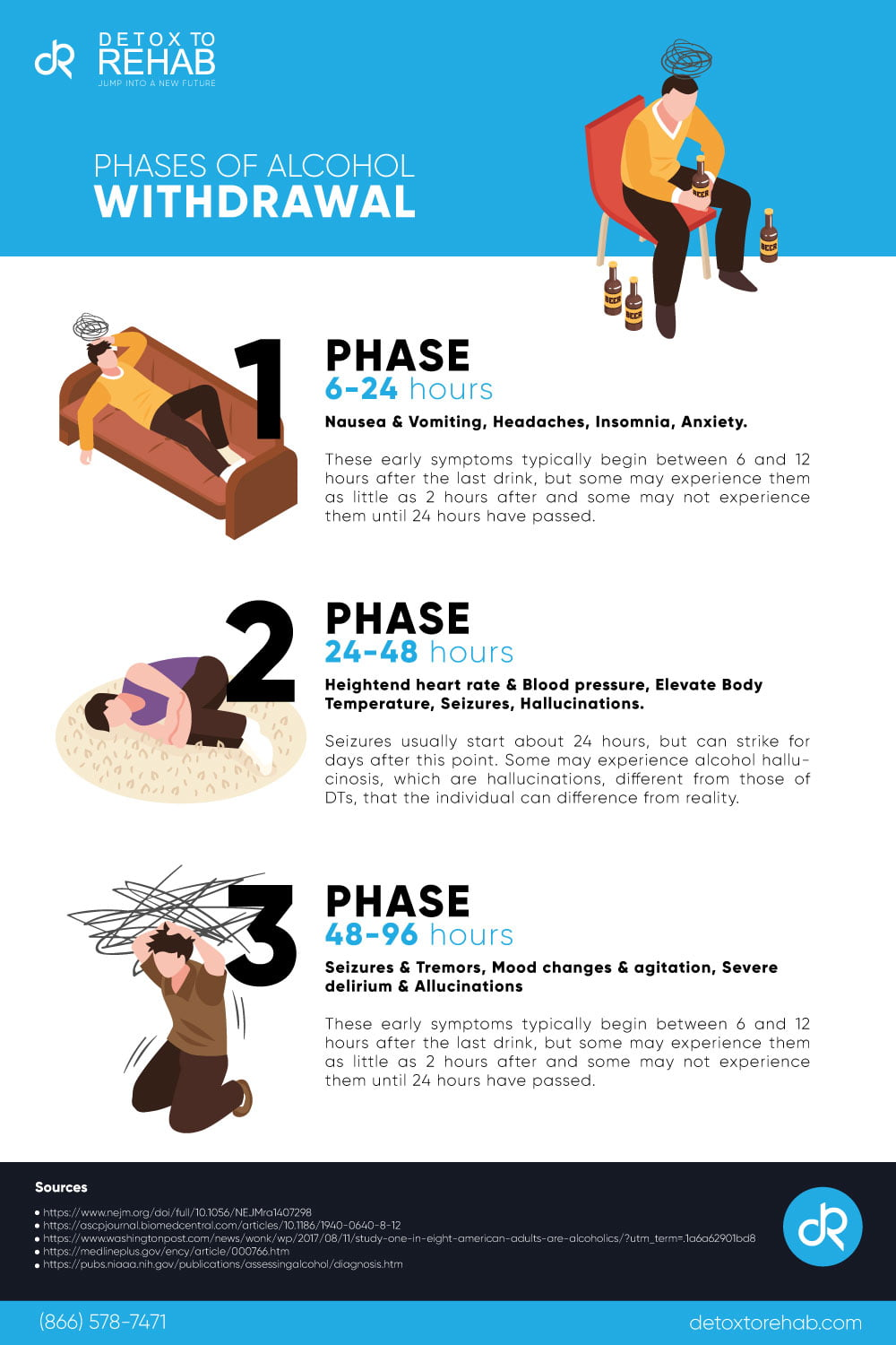 phases of alcohol withdrawal infographic